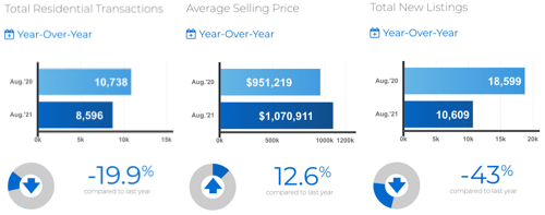 August, 2021 Toronto & GTA MLS® home sales: Inventory levels on life support